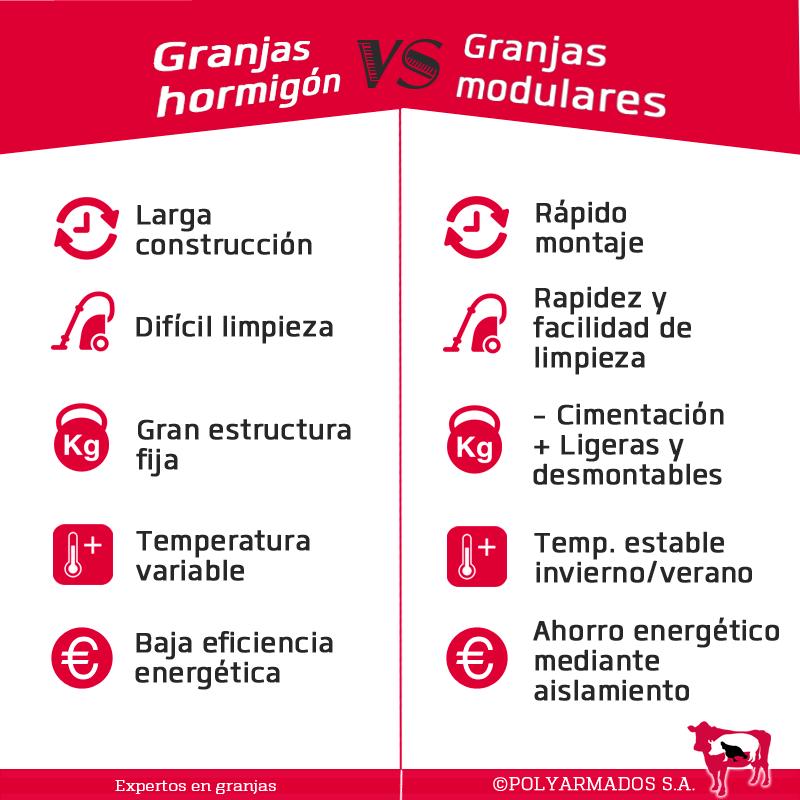 Granjas hormigón vs modulares